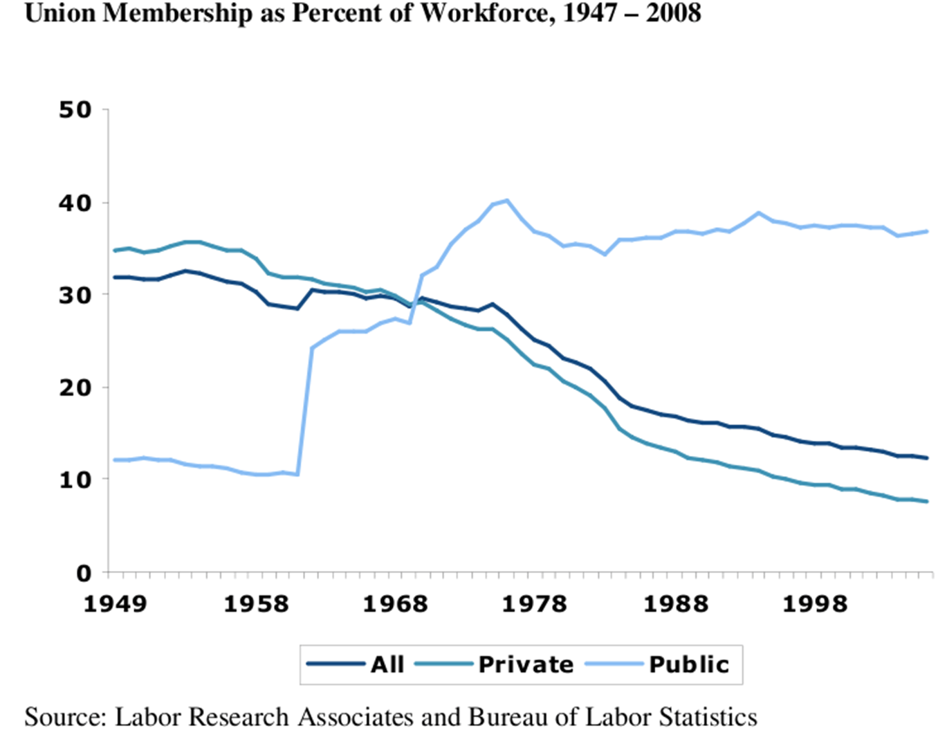 "Because of their new focus and vitality, public sector union membership surged—just as private sector union membership began a steady decline.  ""From the early 1960s to today, public-sector union density rose from less than 12% to around 40%; meanwhile, from the mid-1950s to today, private-sector union density declined from more than 33% to less than 10%.  Also, by the year 2000, about 40% of all union members were public workers."" (Joseph E. Slater, ""Public-Sector Unionism,"" in Encyclopedia of U.S. Labor and Working-Class History, ed. Eric Arnesen (New York: Routledge, 2007), 1143.)"