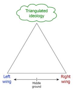 Illustration of Clintonian Triangulation.