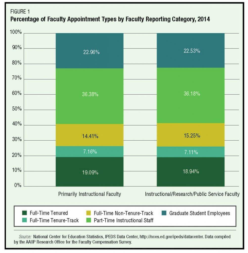 "Source: John Barnshaw, ""Facilitating Institutional Improvement Through Enhanced Benchmarking"", Academe, March-April 2016, Figure 1"