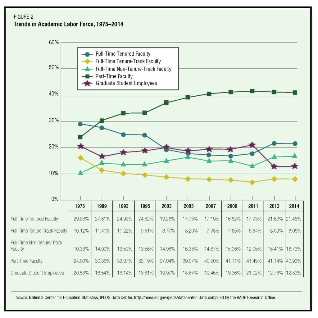 Source: AAUP Annual Report on the Economic Status of the Profession, 2015-16, Figure 2