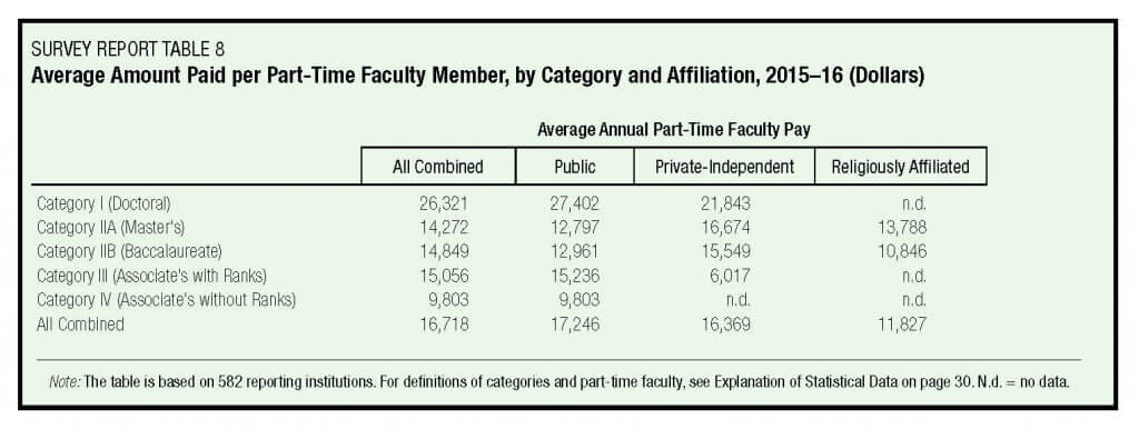 Source: AAUP Annual Report on the Economic Status of the Profession, 2015-16, Table 8