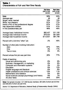 """Source: James Monks, """"Who Are the Part-Time Faculty?"""", Academe, July-August 2009, Table 1"""
